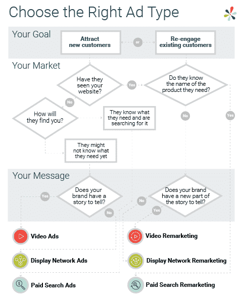 Choosing the Right Ad Type flowchart