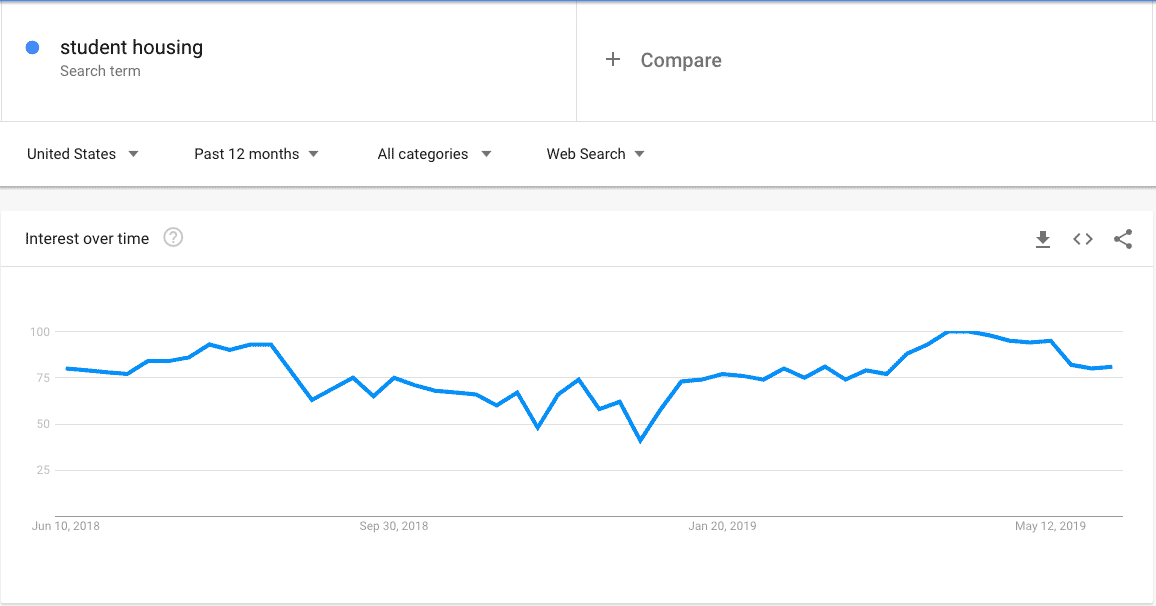 Using Google Trends to view keyword interest over time