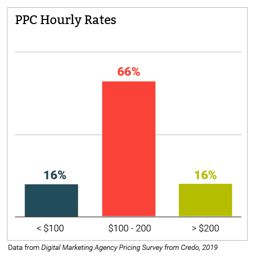 Chart of PPC Hourly Rates