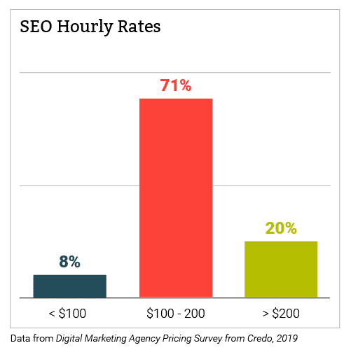 Chart of SEO Hourly Rates