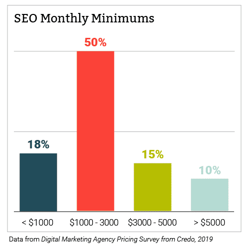 Chart of SEO Monthly Cost