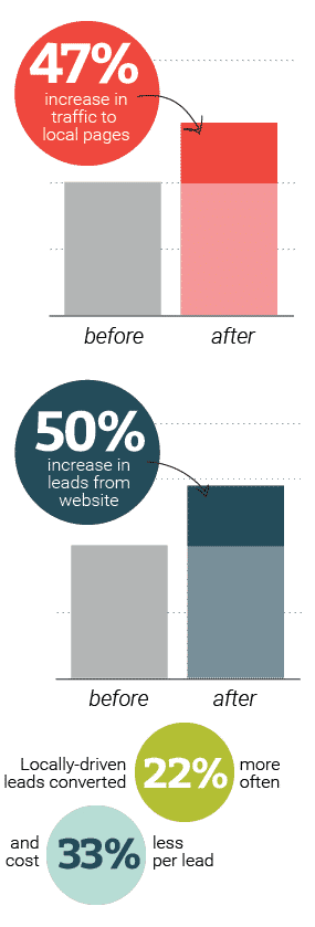 Local SEO increases traffic and leads by nearly 50%