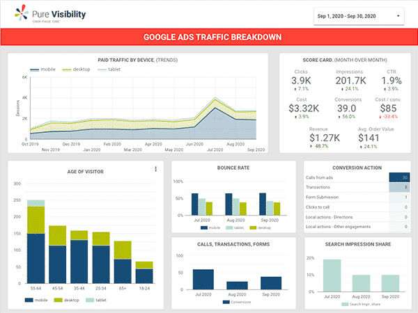 Custom PPC dashboard using Data Studio